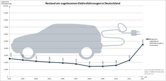 Zulassungszahlen Bestand Elektroautos 2011 Millionenziel der Bundesregierung Trend