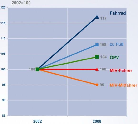 Entwicklung des Verkehrsaufkommens, Entwicklung absolute Wege pro Tag einschließlich Wirtschaftsverkehr - Mobilität in Deutschland 2008