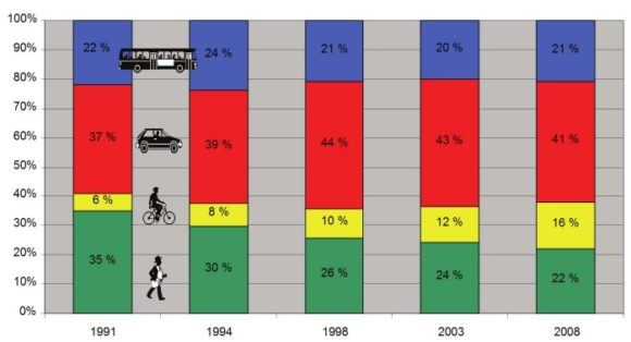 Modal Split in Dresden in den Jahren 1991 - 2008