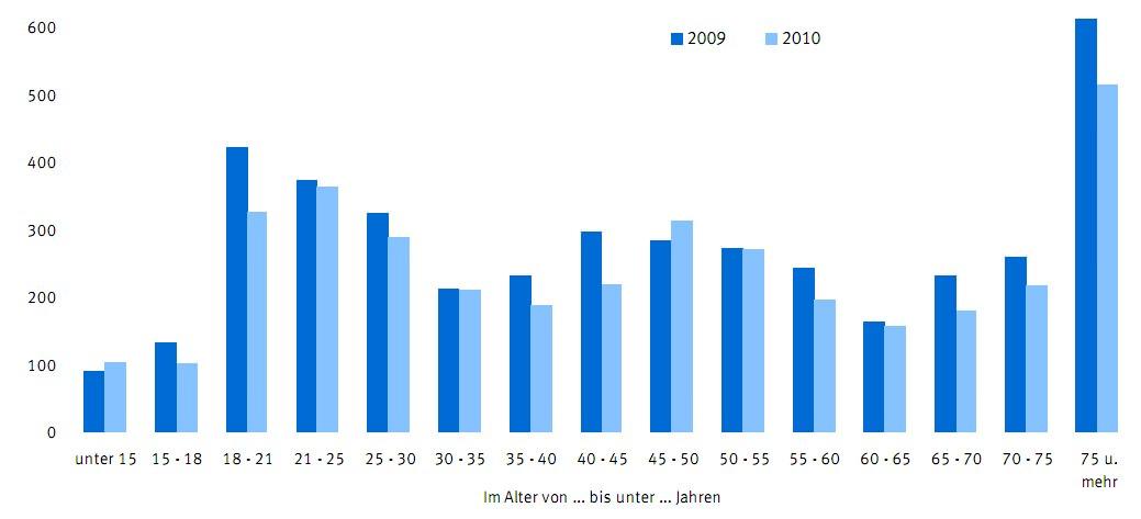 Verkehrsunfälle Deutschland Getötete nach Altersgruppen 2010