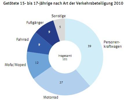 Verkehrsunfall Getötete Jugendliche 15-18 Jahre nach Verkehrsart 2010