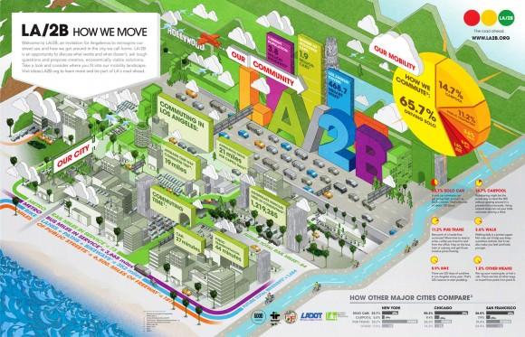 Verkehr in Los Angeles Autozentrierte Stadt Infografik