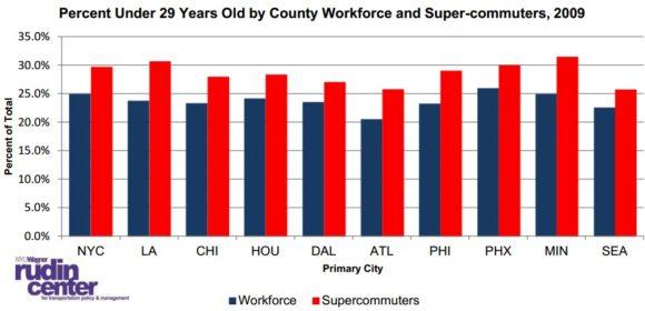 Alter Arbeitnehmer USA Pendler