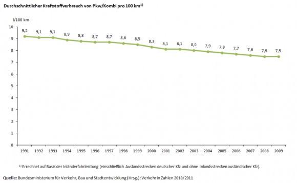 Kraftstoffverbrauch auf 100 Kilometer Durchschnittswert Deutschland 1991 - 2009