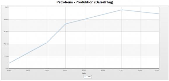Erdölproduktion weltweit bis 2009