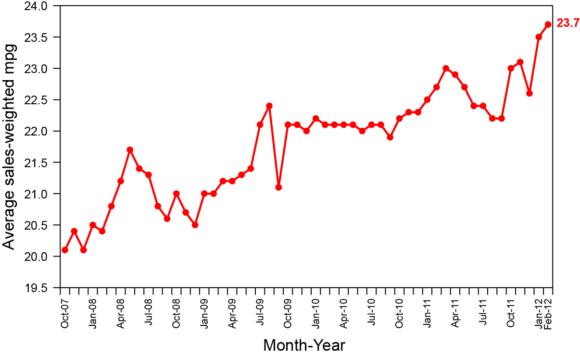Durchschnittsverbrauch Kraftstoffeffizienz Pkw