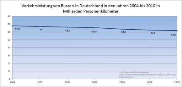 Verkehrsleistung von Busreisen in Deutschland in den Jahren 2004 - 2010