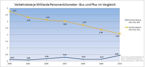 Verkehrstote je Milliarde Personenkilometer - Bus und Pkw im Vergleich