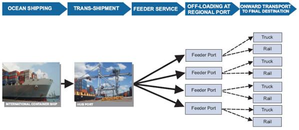 Aufbau eines Hub and Spoke-Netzes in der Schifffahrt