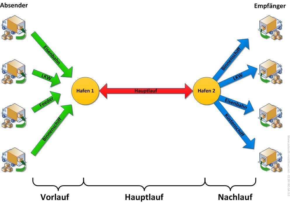 Hub and Spoke-System Netz Martin Randelhoff Creative COmmons Schema