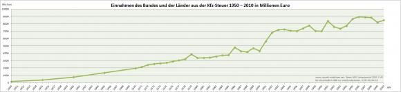 Einnahmen Kfz-Steuer Deutschland 1950 - 2010 in millionen Euro