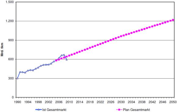 Entwicklung des Güterverkehrs in Deutschland bis 2050 nach Tonnenkilometer
