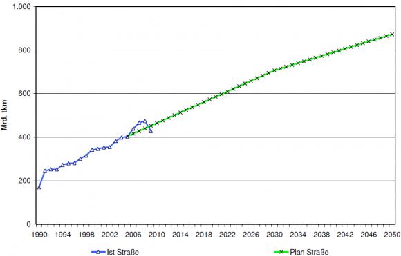 Entwicklung des Straßengüterverkehrs in Deutschland bis 2050 nach Tonnenkilometer