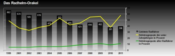 Tragequote von Radhelmen - Bei Verkehrsunfällen verstorbene Radfahrer - Erwachsene und Kinder