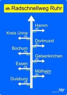 Plakat für den Radschnellweg Ruhr
