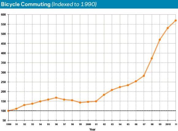 Radverkehrswachstum New York NYC