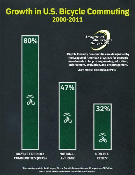Infografik Radverkehrswachstum USA 2000 - 2012 nach Klassierung