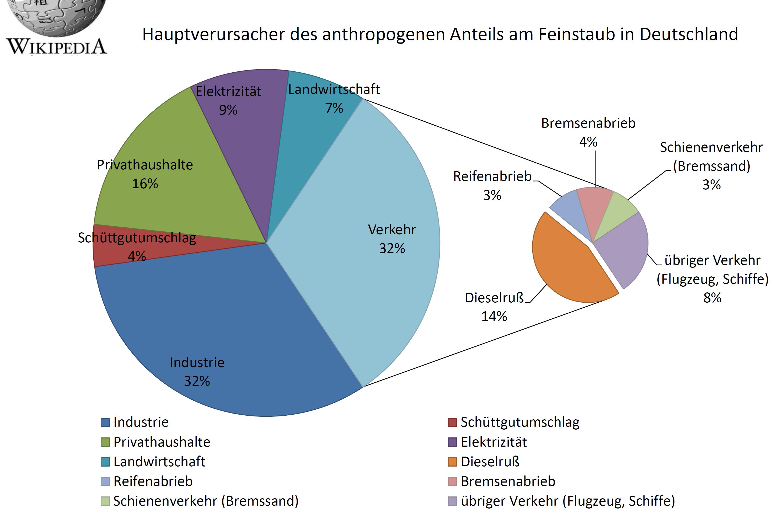 Hauptverursacher-anthropogener-Feinstaub-Deutschland-Verkehr ...