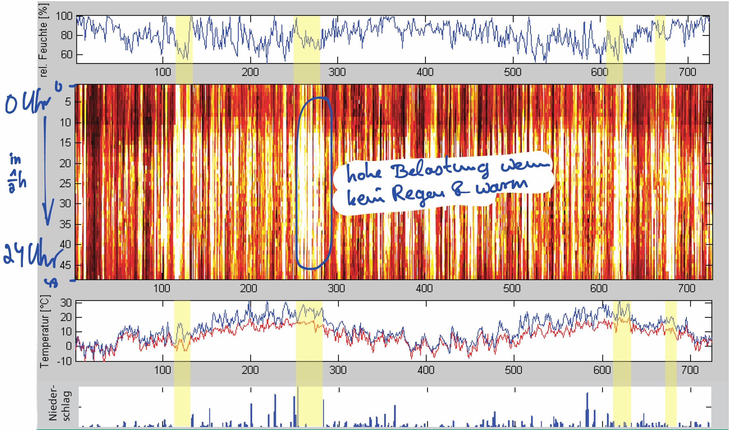 Feinstaubbleastung Korrelation zwischen Wetter und PM10-Belastung