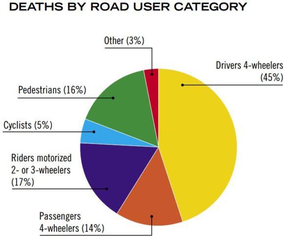 Verkehrstote in Österreich nach Verkehrsmodi 2007