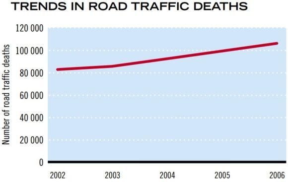 Entwicklung der Zahl der Verkehrstoten in Indien