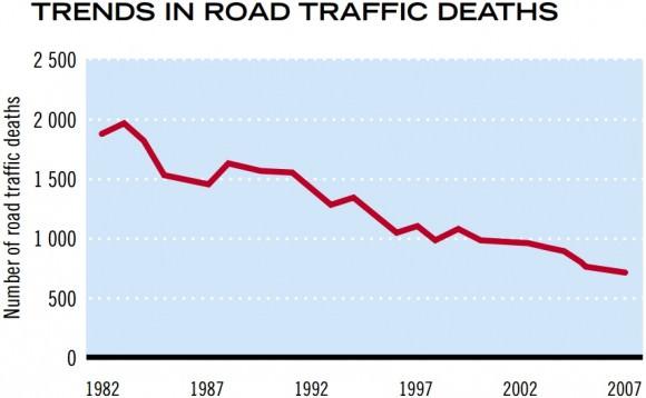 Entwicklung der Zahl der Verkehrstoten in Österreich