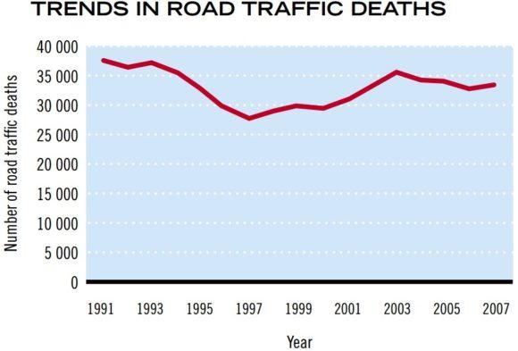 Entwicklung der Unfallzahlen in Russland Verkehrstote