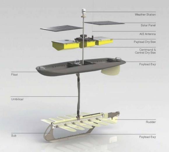 PacX-Wave-Glider Liquid Robotics Inc. Aufbau Schwimmroboter