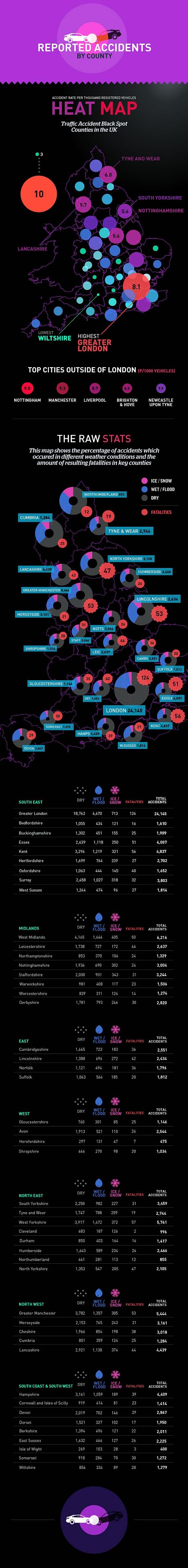 Infografik Verkehrsunfälle UK