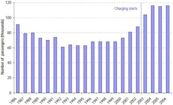 Anzahl Busfahrgäste London 1986 - 2006