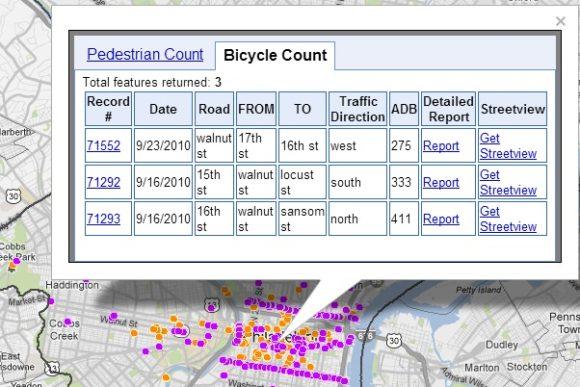 Fußverkehr Radverkehr Zählung Philadelphia