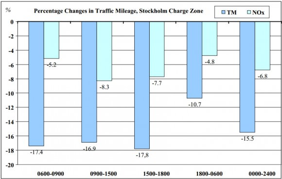 Fahrleistung und Emissionen in Stockholm