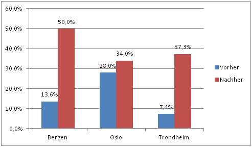 Pkw-Maut Zufriedenheitswerte vor und nach Einführung in Norwegen