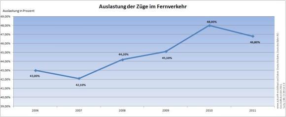 Auslastung Fernverkehr Deutsche Bahn