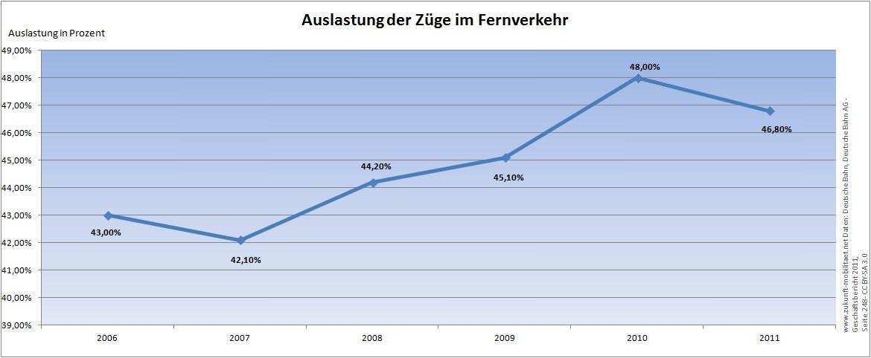 bahnpreise im europ ischen vergleich ist bahnfahren in deutschland zu teuer zukunft mobilit t. Black Bedroom Furniture Sets. Home Design Ideas