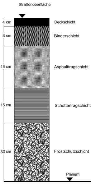 Oberfläche einer Autobahn Asphaltschicht