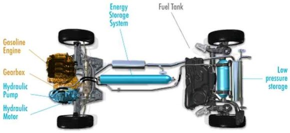 Funktionsweise hybridAir Peugeot Bosch