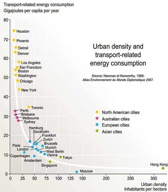 Energie Emissionen Einwohnerdichte