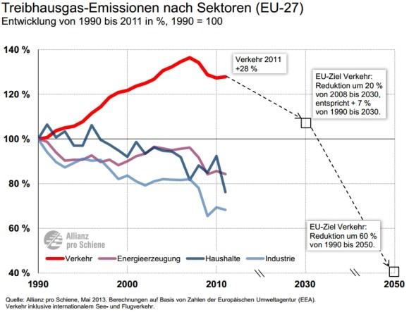 CO2-Emissionen Treibhausgase Verkehr EU 1990 - 2011