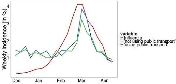 Grippezeit ÖPNV Gefahr