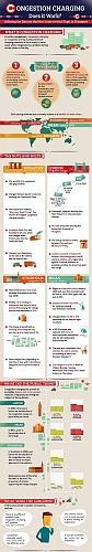 Infografik Stauabgabe Innenstadtmaut London Stockholm Singapur