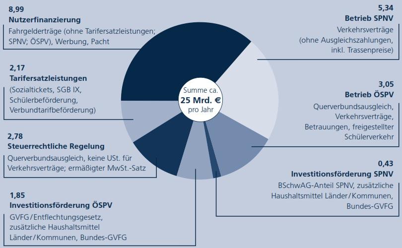 ÖPNV Finanzierung Deutschland Struktur Zusammensetzung Aufbau Summen