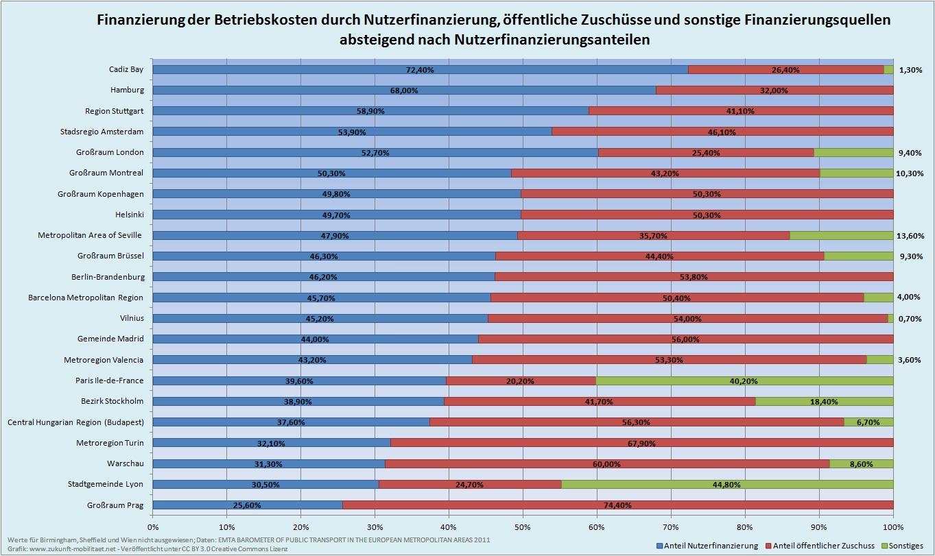 Anteil der Fahrgeldeinnahmen an der Finanzierung des ÖPNV
