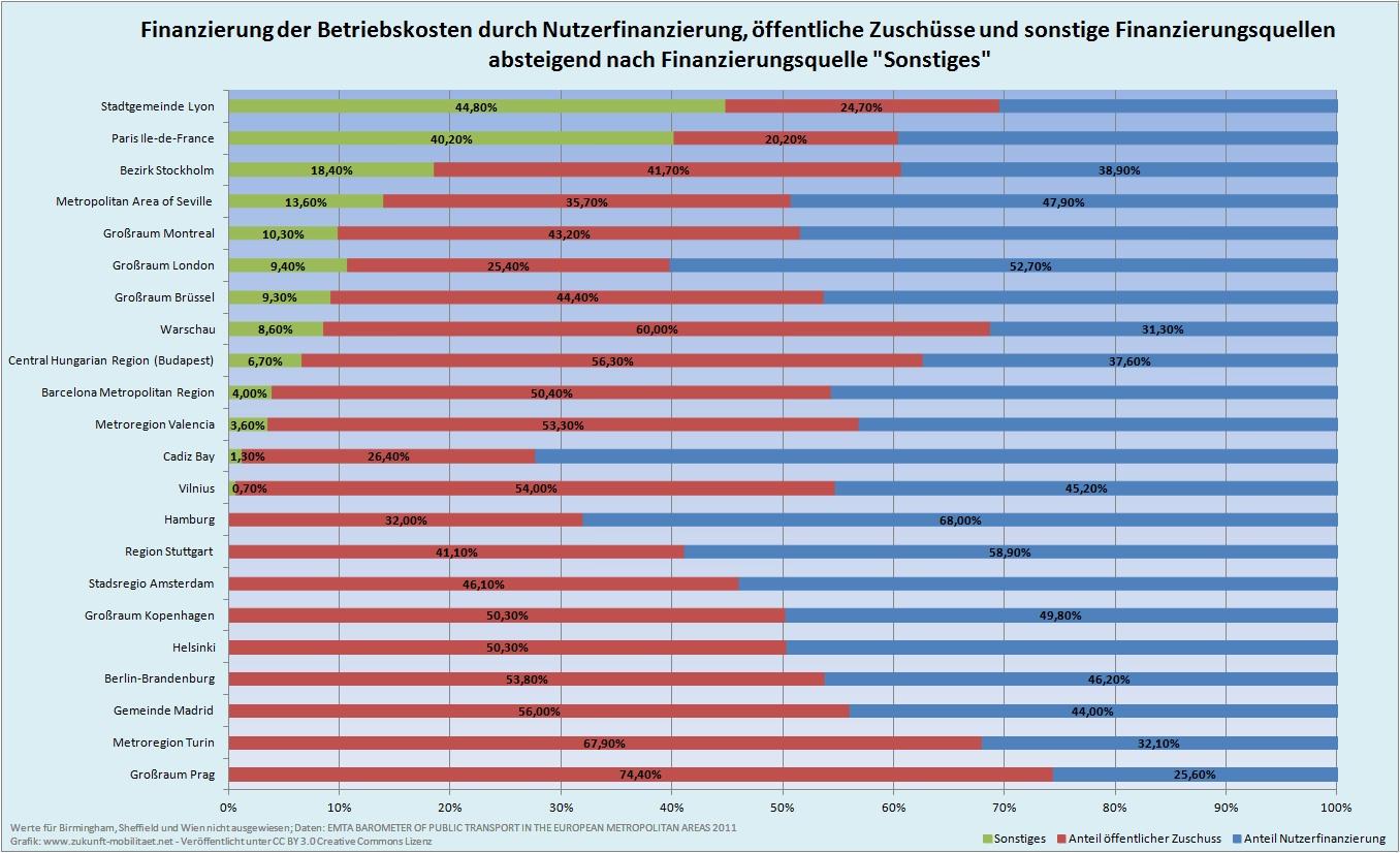die finanzierung des ffentlichen verkehrs in deutschland struktur probleme und alternativen. Black Bedroom Furniture Sets. Home Design Ideas