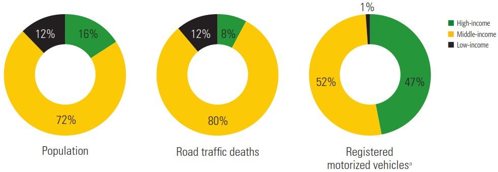 Verteilung Verkehrstote Länder Einkommensniveau