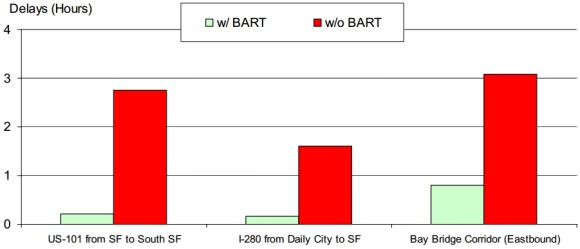 Streik Stau BART San Francisco BART Ausfall