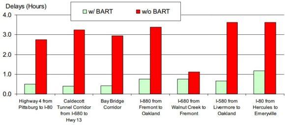 Stau ÖPNV San Francisco BART Streik