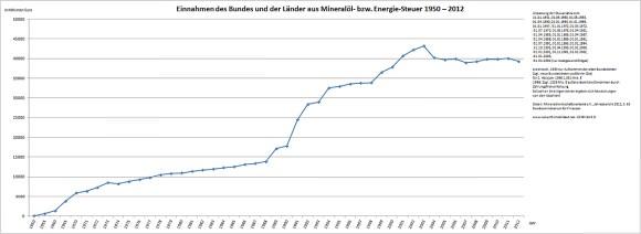 Mineralölsteuer Deutschland Summe Steueraufkommen Diesel Benzin
