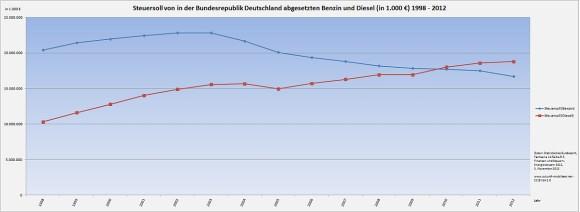 Steuersoll aus Benzin und Diesel in Deutschland