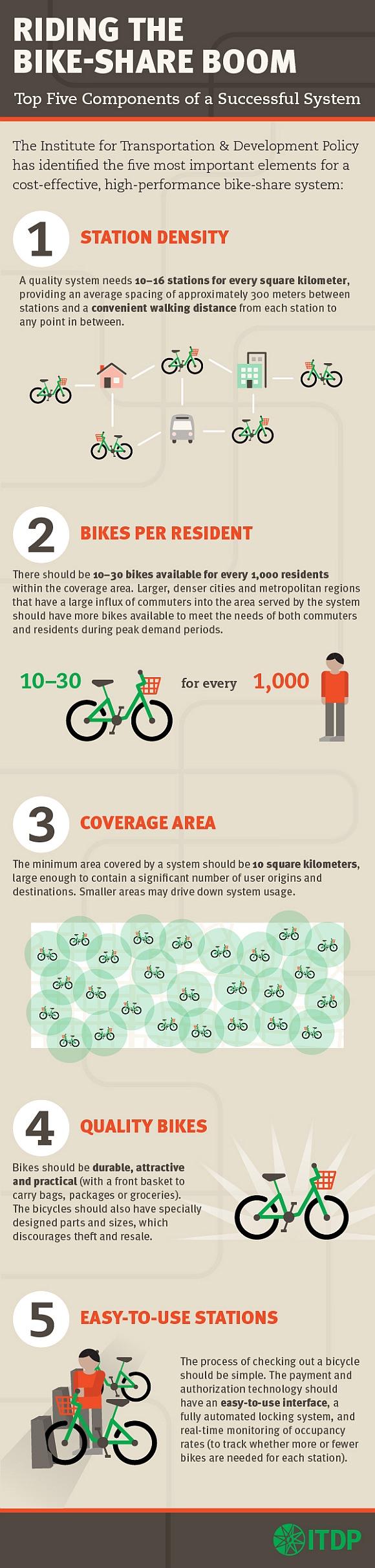Infografik Bikesharing Erfolg Potenziale Systemeigenschaften